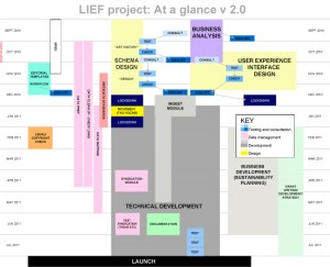 LIEF Project: At a glance v 2.0