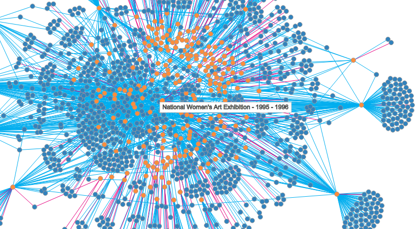Interactive Relationships Visualisation National Womens Art Exhibition