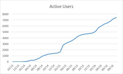 Lynda Users